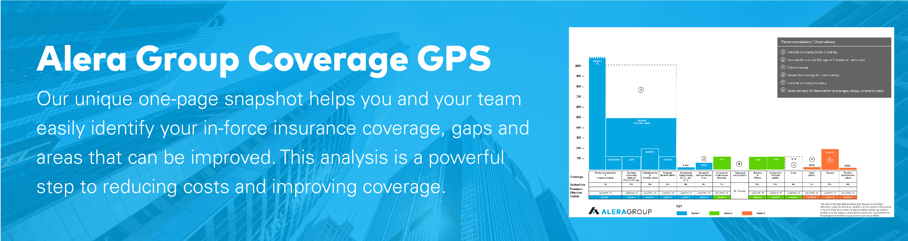 alera group coverage GPS